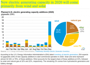 Clean Renewable Energy And Electric Vehicles Will Possibly Be The Biggest Trend/Disruption This Decade