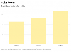 Solar Power Equaled 37% Of New US Power Capacity In 1st Half Of 2020