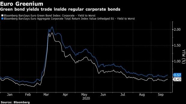 Green Bond Supply Has $90 Billion Fund Worried