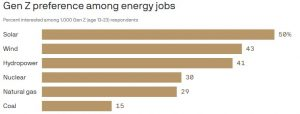 The energy jobs that Gen Z wants