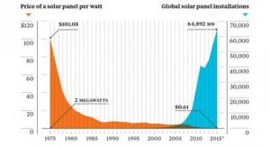 The Dawn of the Solar Age and the Greatest Investment Opportunity of all Time