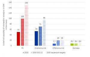 Germany's Renewable Energy Act 2021