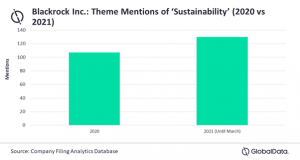 Blackrock's sustainability discussions rose in 2021, with focus on slashing anti-green investment, finds GlobalData