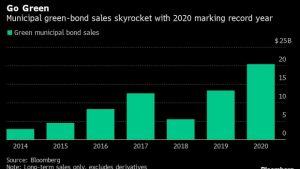 Biden Spending Plan Seen Jolting Muni Green-Bond Sales to Record