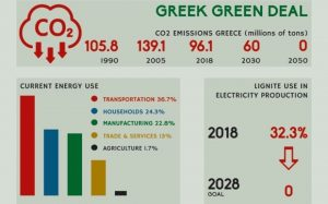 Green Investments: Growth opportunities for the Greek economy