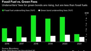 Banks Earn Big on Green Bonds But Really Clean Up With Fossil Fuel
