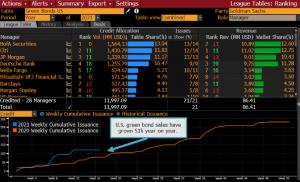 U.S. green bond sales jump 50% as Biden addresses climate change