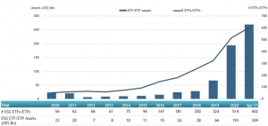 ESG ETFs and ETPs listed globally reached a record of US$269 billion at the end of April 2021