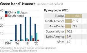 Green bonds grow on Asia's investors