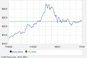 Interesting ICLN Put And Call Options For August 27th